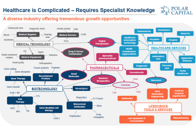 Healthcare is Complicated - Requires Specialist Knowledge